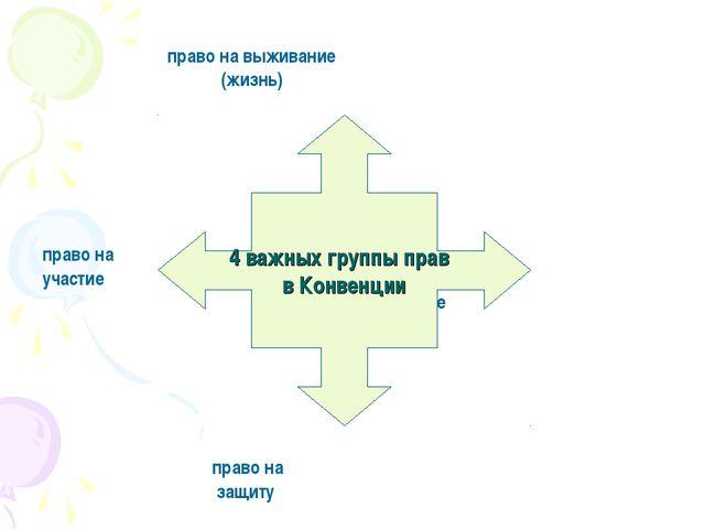 право на выживание (жизнь) право на участие право на развитие право на защит...