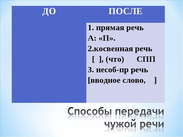 ДОПОСЛЕ 1.прямая речь А: «П». 2.косвенная речь [ ], (что) СПП 3. несоб-пр...