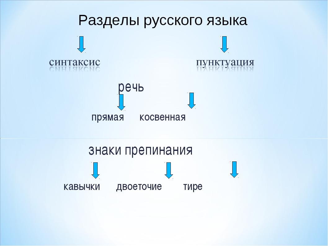 речь прямая косвенная знаки препинания кавычки двоеточие тире Разделы русско...