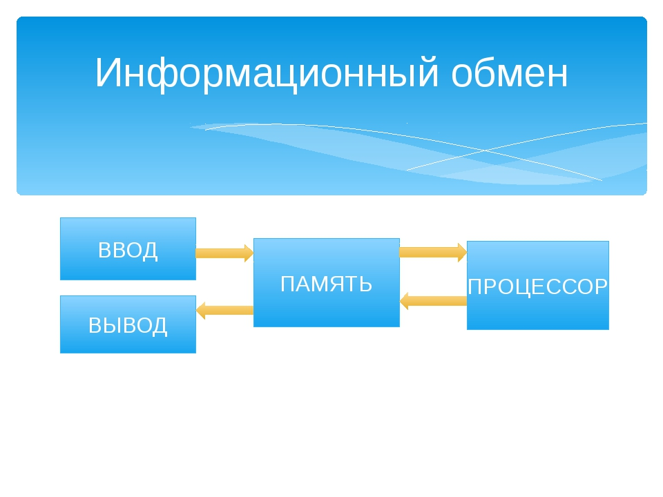 Информационный обмен ВВОД ВЫВОД ПАМЯТЬ ПРОЦЕССОР
