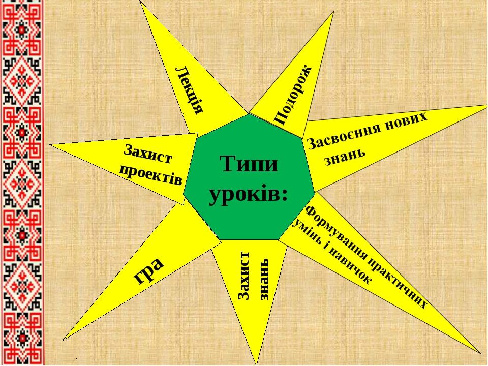 Захист знань гра Лекція Захист проектів Типи уроків: