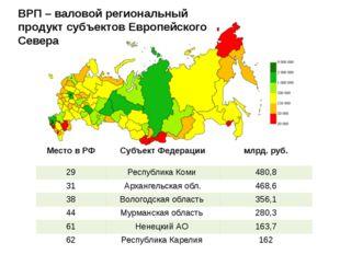 ВРП – валовой региональный продукт субъектов Европейского Севера Место в РФ С