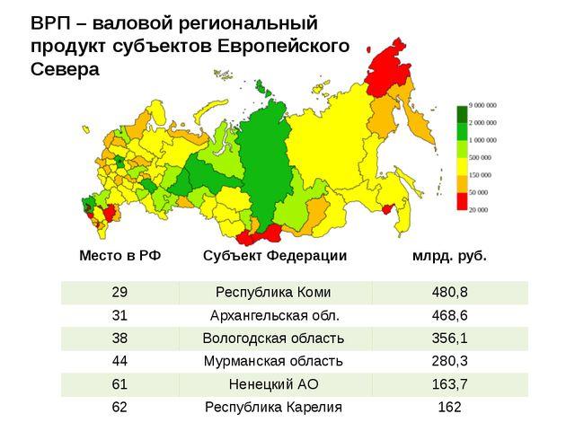 ВРП – валовой региональный продукт субъектов Европейского Севера Место в РФ С...