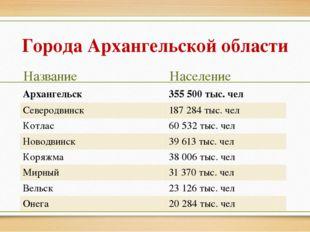 Города Архангельской области Название Население Архангельск 355 500 тыс. чел
