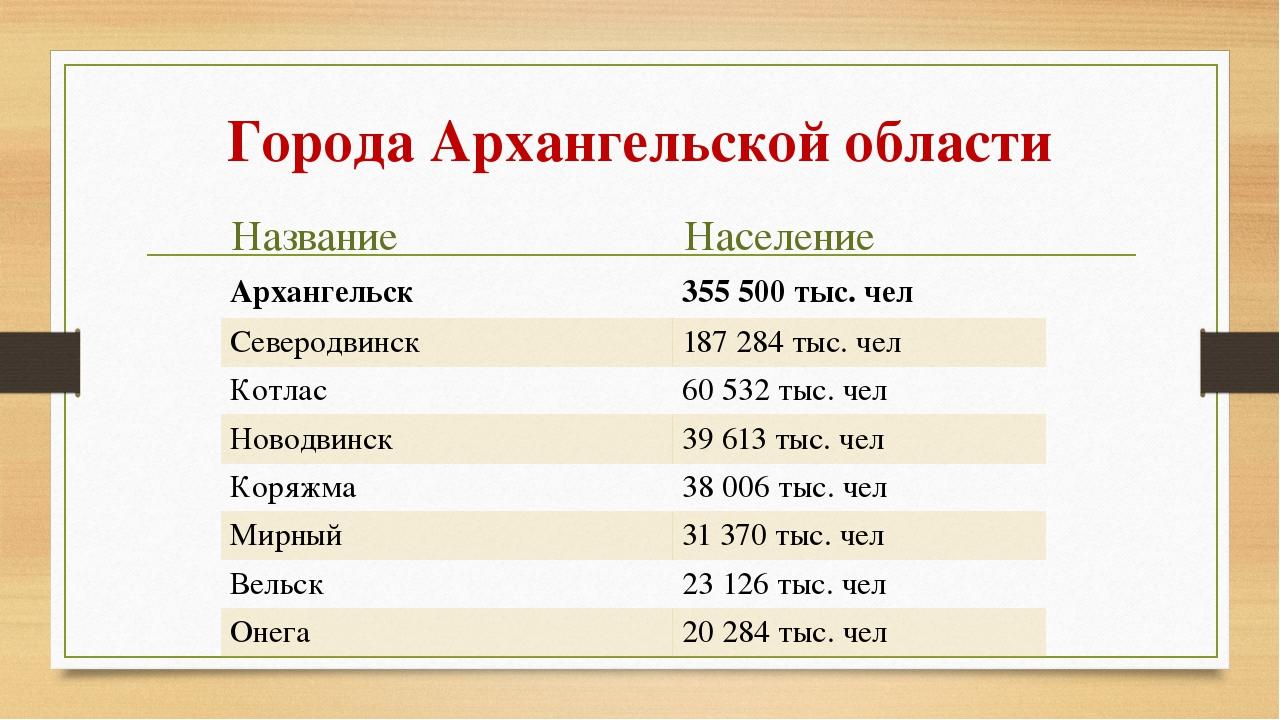 Города Архангельской области Название Население Архангельск 355 500 тыс. чел...