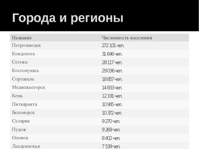 Города и регионы Название Численность населения Петрозаводск 272 101чел. Конд...
