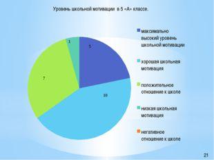 Уровень школьной мотивации в 5 «А» классе. 21