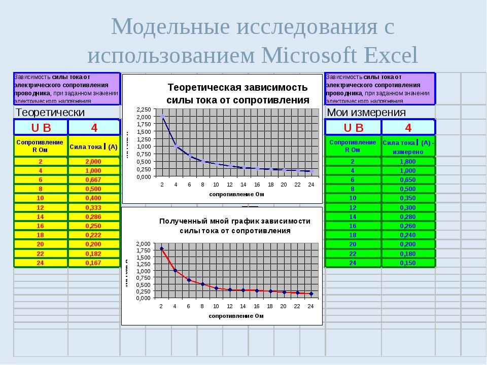 Модельные исследования с использованием Microsoft Excel