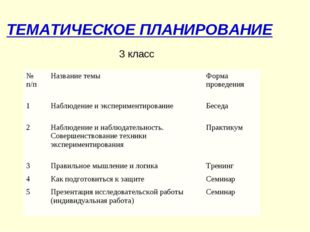 ТЕМАТИЧЕСКОЕ ПЛАНИРОВАНИЕ 3 класс № п/пНазвание темыФорма проведения 1Набл