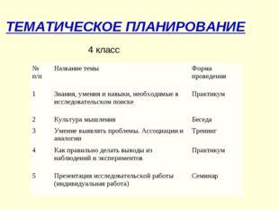 ТЕМАТИЧЕСКОЕ ПЛАНИРОВАНИЕ 4 класс № п/пНазвание темыФорма проведения 1Знан