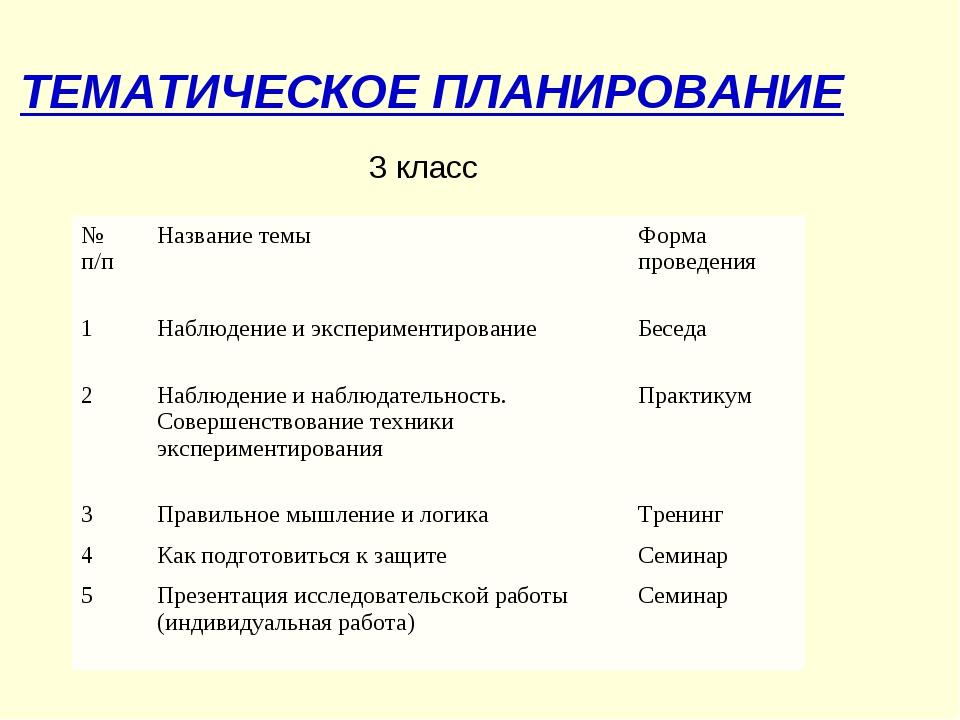 ТЕМАТИЧЕСКОЕ ПЛАНИРОВАНИЕ 3 класс № п/пНазвание темыФорма проведения 1Набл...