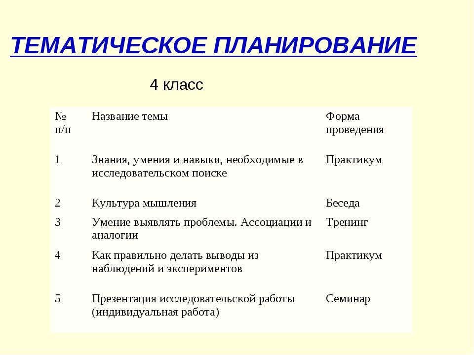 ТЕМАТИЧЕСКОЕ ПЛАНИРОВАНИЕ 4 класс № п/пНазвание темыФорма проведения 1Знан...