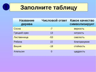 Заполните таблицу ! Название дереваЧисловой ответКакое качество символизиру