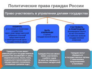 Политические права граждан России ИЗБИРАТЬ (участвовать в управлении государс
