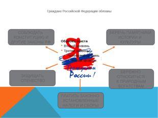Граждане Российской Федерации обязаны СОБЛЮДАТЬ КОНСТИТУЦИЮ И ДРУГИЕ ЗАКОНЫ Р