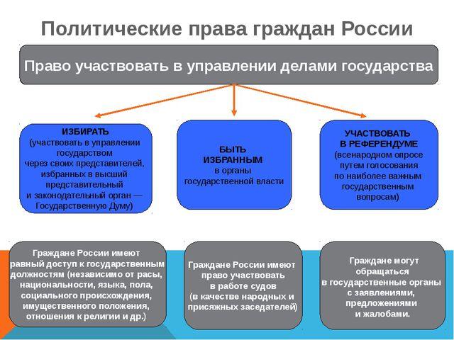 Политические права граждан России ИЗБИРАТЬ (участвовать в управлении государс...