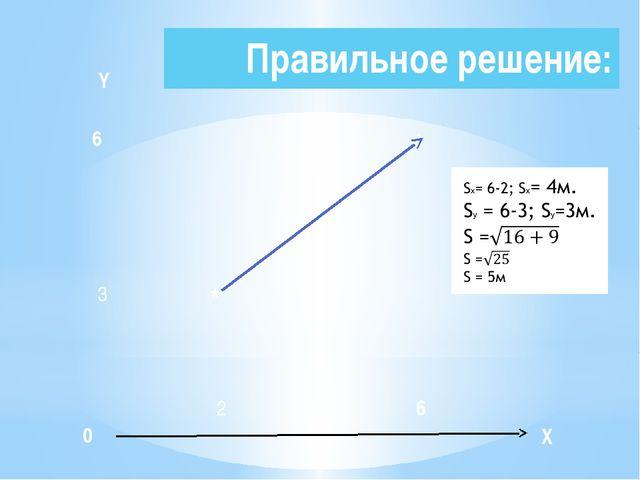Правильное решение: 6 0 * X 3 2 Y 6 *