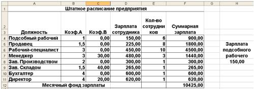 Составление формул. Мастер функций. Использование электронных таблиц для обработки экономических задач.