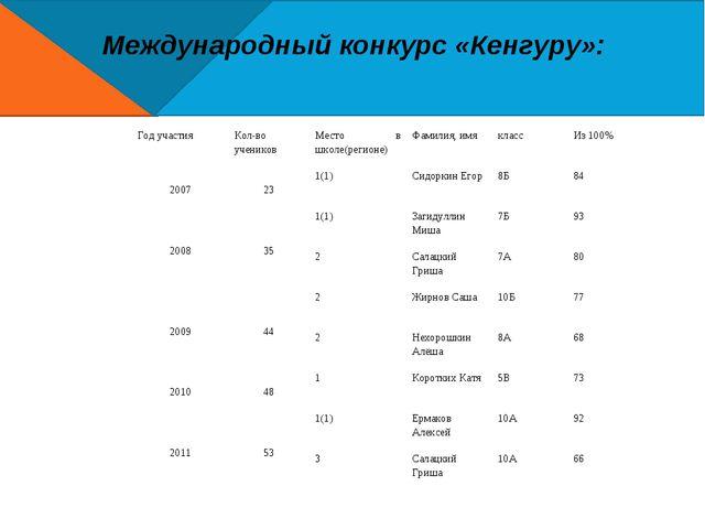 Международный конкурс «Кенгуру»: Год участияКол-во учениковМесто в школе(ре...