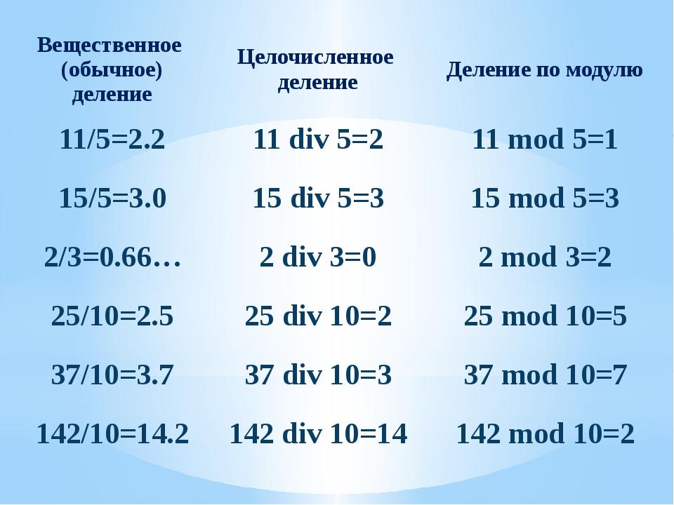 Вещественное (обычное) деление Целочисленное деление Деление по модулю 11/5=2...