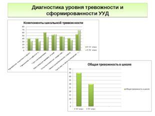 Диагностика уровня тревожности и сформированности УУД