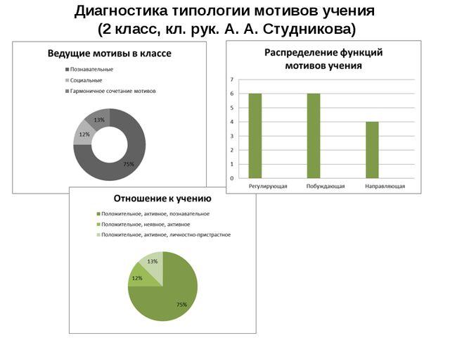 Диагностика типологии мотивов учения (2 класс, кл. рук. А. А. Студникова)