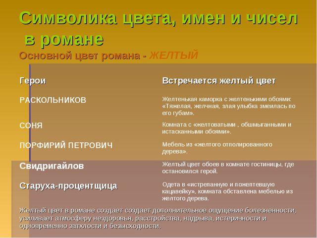 Символика цвета, имен и чисел в романе Основной цвет романа - ЖЕЛТЫЙ