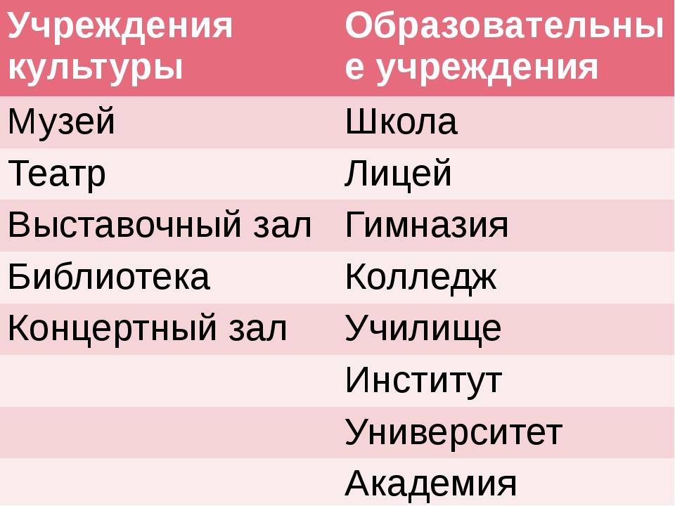 Учреждения культуры Образовательные учреждения Музей Школа Театр Лицей Выста...