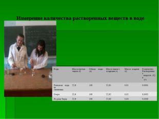 Измерение количества растворенных веществ в воде ВодаМасса пустых чашек (г)