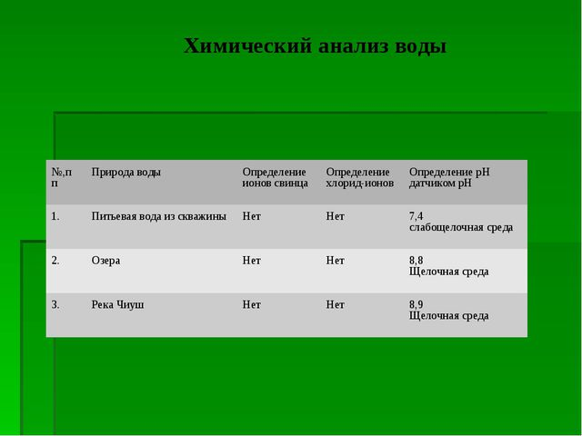 Химический анализ воды №,п пПрирода воды Определение ионов свинцаОпределен...