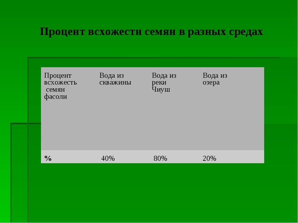 Процент всхожести семян в разных средах Процент всхожесть семян фасолиВода и...