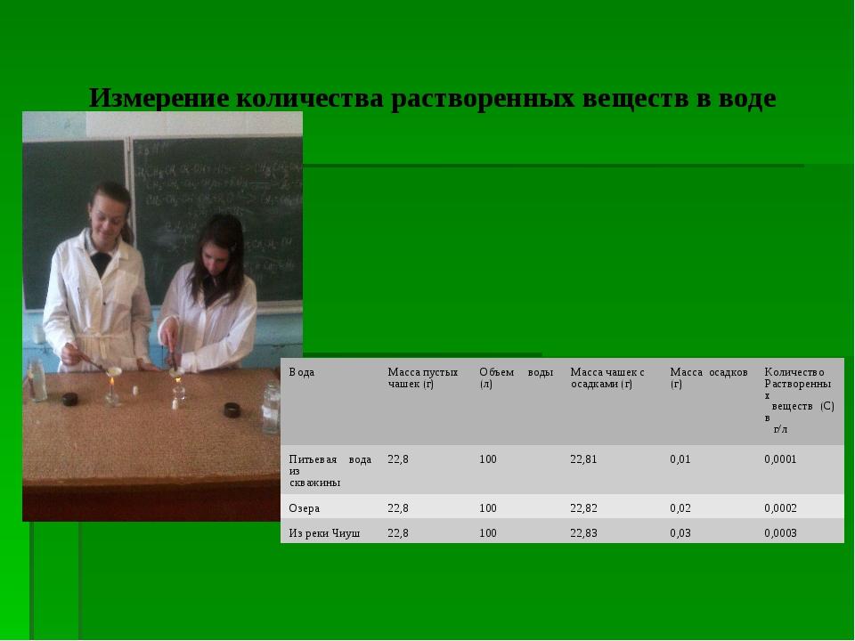 Измерение количества растворенных веществ в воде ВодаМасса пустых чашек (г)...