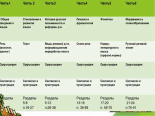 Часть1 Часть 2Часть3 Часть4 Часть5 Часть6 Общие сведения о языке Стано
