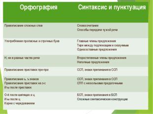 Орфография Синтаксис и пунктуация Правописание сложных словСловосочетание