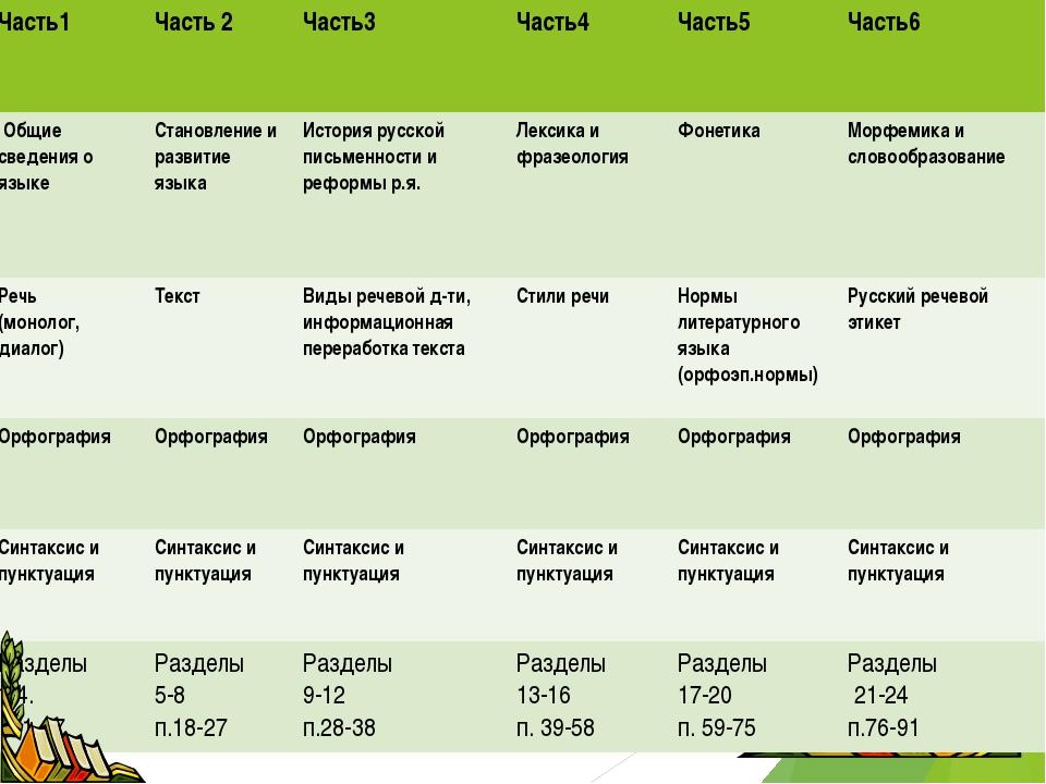 Часть1 Часть 2Часть3 Часть4 Часть5 Часть6 Общие сведения о языке Стано...
