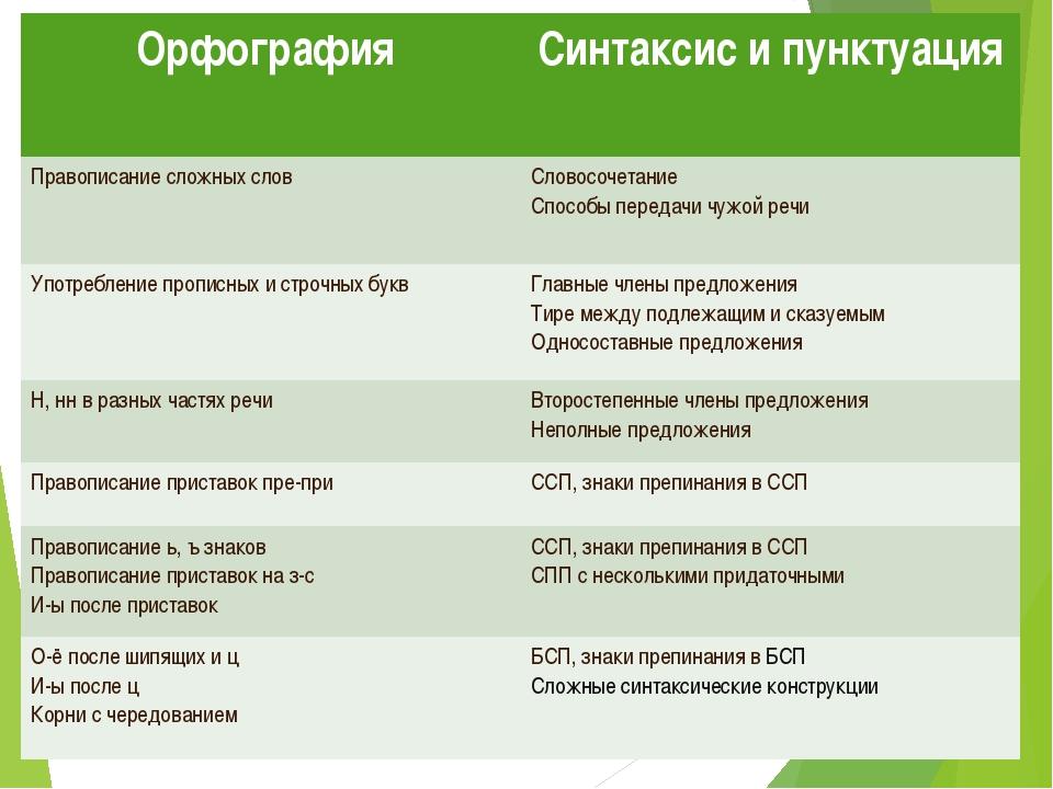 Орфография Синтаксис и пунктуация Правописание сложных словСловосочетание...