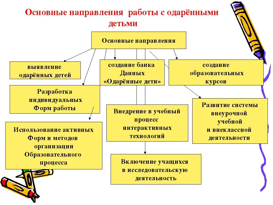 Девушка модель работы с одаренными детьми в начальной школе екатерина федоренко