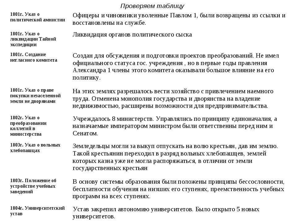 Проверяем таблицу 1801г. Указ о политической амнистииОфицеры и чиновники уво...
