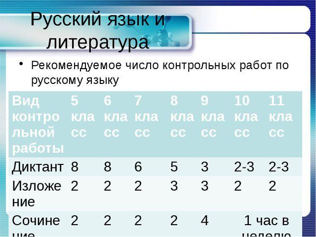 Русский язык и литература Рекомендуемое число контрольных работ по русскому я...