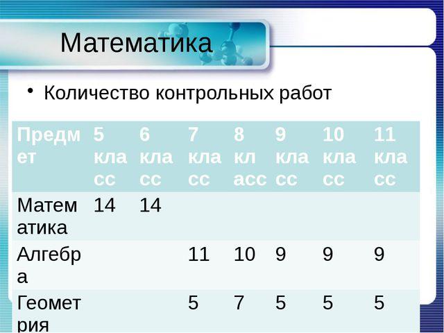 Математика Количество контрольных работ Контрольная работа № ___ по теме: «Мн...