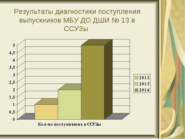 Результаты диагностики поступления выпускников МБУ ДО ДШИ № 13 в ССУЗы