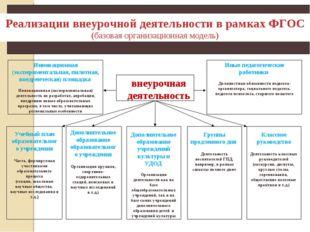 Реализации внеурочной деятельности в рамках ФГОС (базовая организационная мод