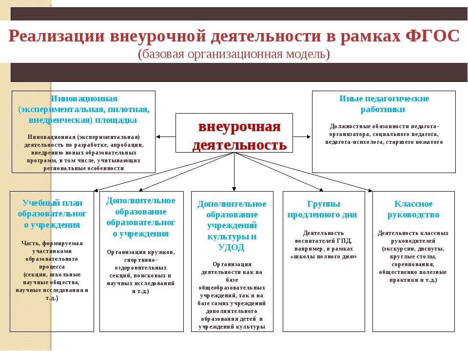 Реализации внеурочной деятельности в рамках ФГОС (базовая организационная мод...