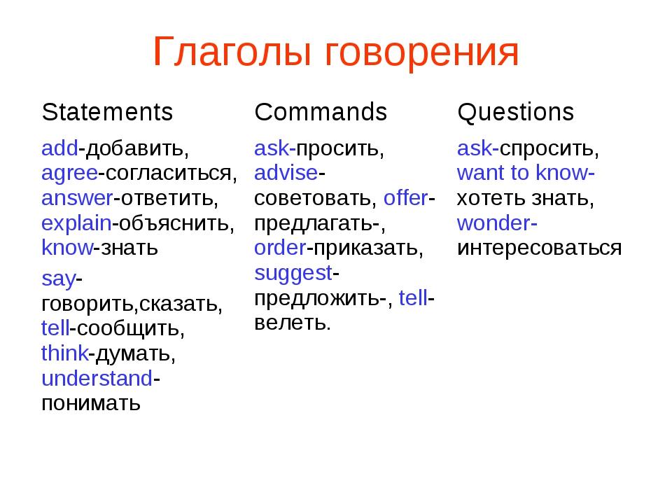 Прямая и косвенная речь в английском. | Grammar-tei.com