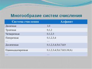 Многообразие систем счисления Система счисления Алфавит Двоичная 1,0 Троичная