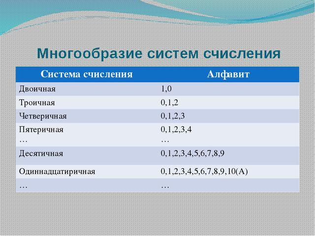 Многообразие систем счисления Система счисления Алфавит Двоичная 1,0 Троичная...