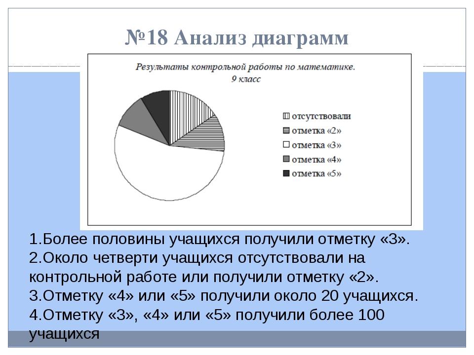 №18 Анализ диаграмм 1.Более половины учащихся получили отметку «3». 2.Около ч...