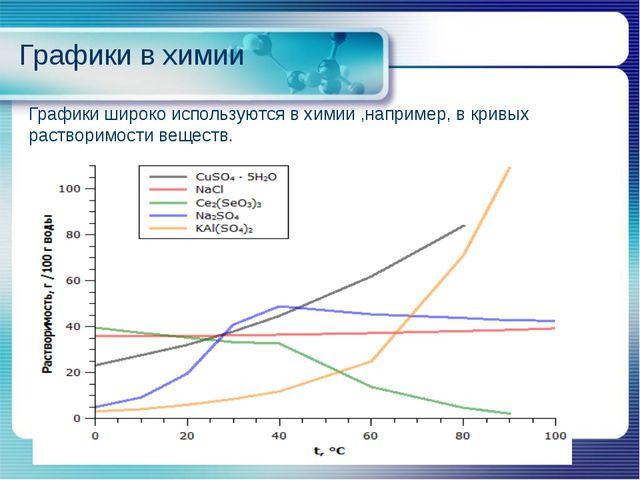 Графики в химии Графики широко используются в химии ,например, в кривых раств...