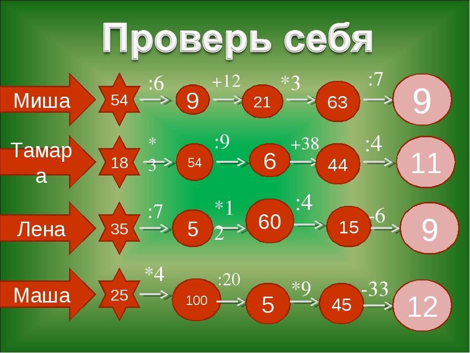 Миша Тамара Лена Маша 54 18 35 25 :6 *3 :7 *4 9 54 5 100 +12 :9 *12 :20 21 6...