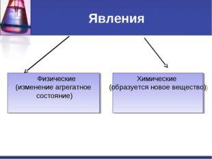 Явления Физические (изменение агрегатное состояние) Химические (образуется но